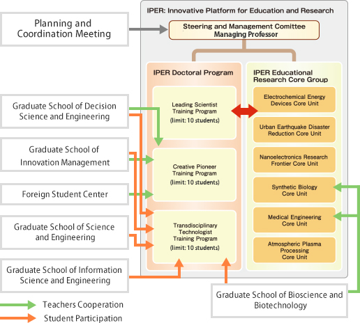 steering and management structure uff5coverview of iper uff5ciper  interdisciplinary graduate school of